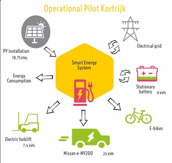 SEEV4-City Newsflash: Impact of smart charging, electric vehicles and relighting on energy autonomy and peak load of a city depot in Kortrijk, Belgium