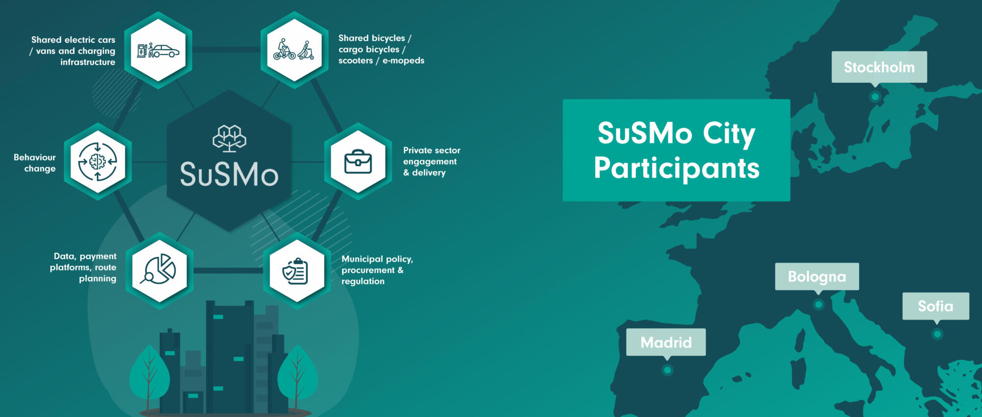 Join SuSMo Workshops! Shared mobility in cities